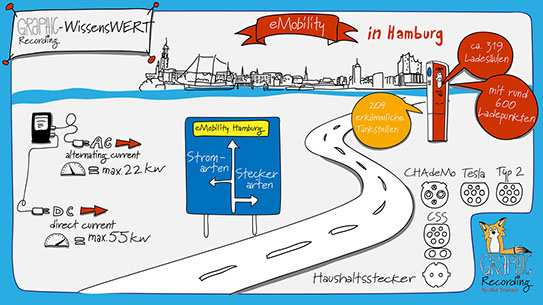 Graphic recording | WissensWERT